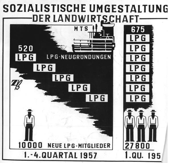 Sozialistische Umgestaltung der Landwirtschaft. Bundesarchiv, Bild 183-54857-0001 / CC-BY-SA 3.0.